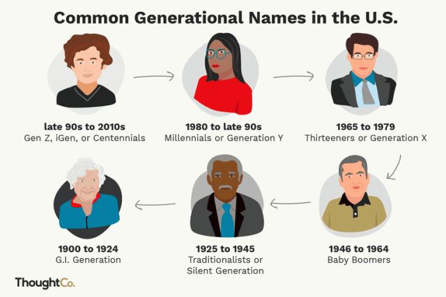 names of generations
