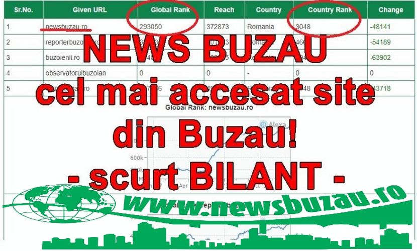 NEWS BUZAU The best media in the city 2017