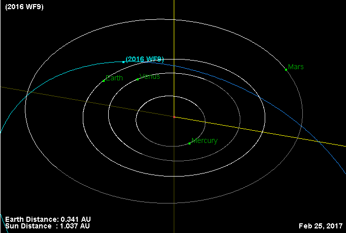 Asteroid2016WF9 Orbit 20170225
